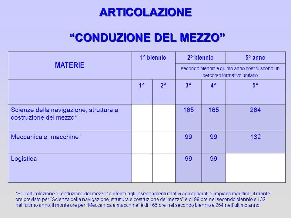 ARTICOLAZIONE CONDUZIONE DEL MEZZO MATERIE 1° biennio2° biennio5° anno secondo biennio e quinto anno costituiscono un percorso formativo unitario 1^2^
