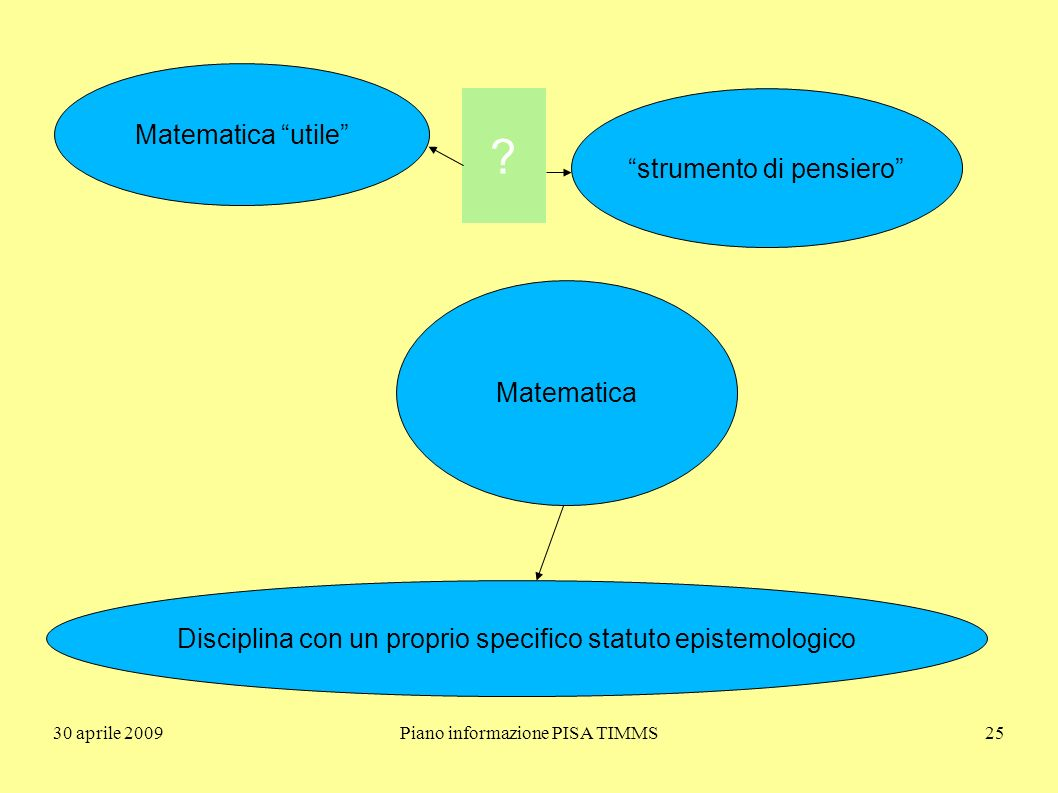 30 aprile 2009Piano informazione PISA TIMMS25 Matematica Matematica utile strumento di pensiero Disciplina con un proprio specifico statuto epistemologico ?