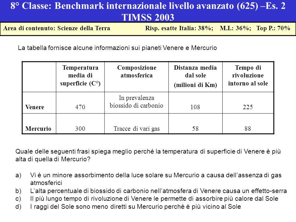 8° Classe: Benchmark internazionale livello avanzato (625) –Es.
