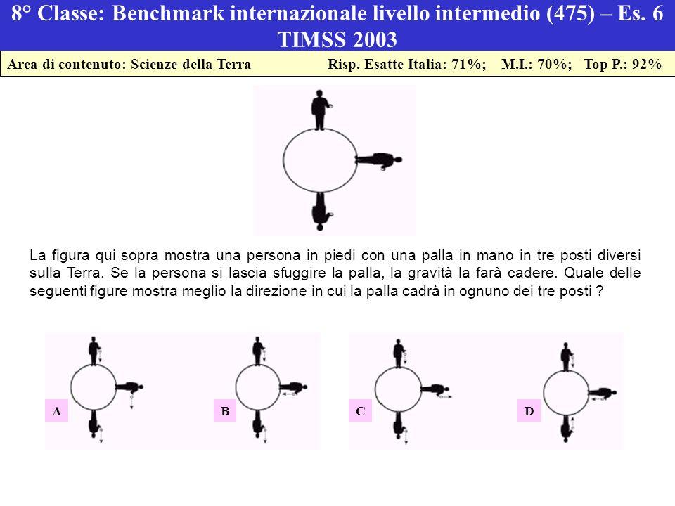 8° Classe: Benchmark internazionale livello intermedio (475) – Es.