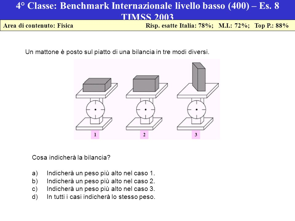 4° Classe: Benchmark Internazionale livello basso (400) – Es.