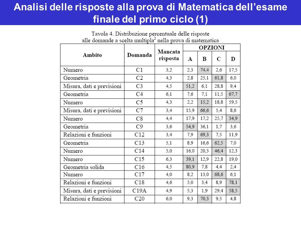 Analisi delle risposte alla prova di Matematica dellesame finale del primo ciclo (1)