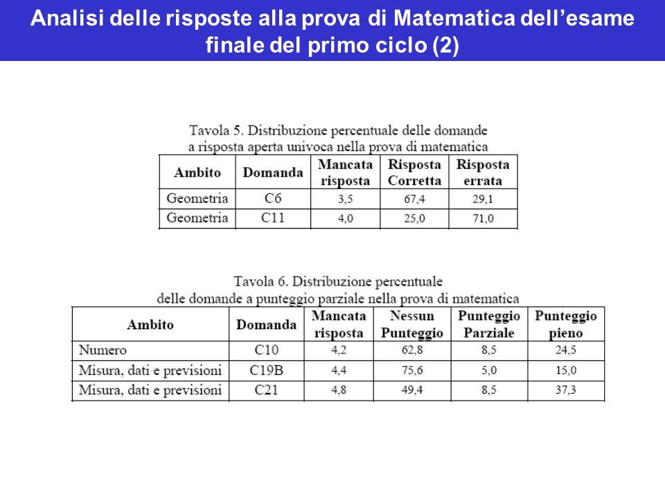 Analisi delle risposte alla prova di Matematica dellesame finale del primo ciclo (2)