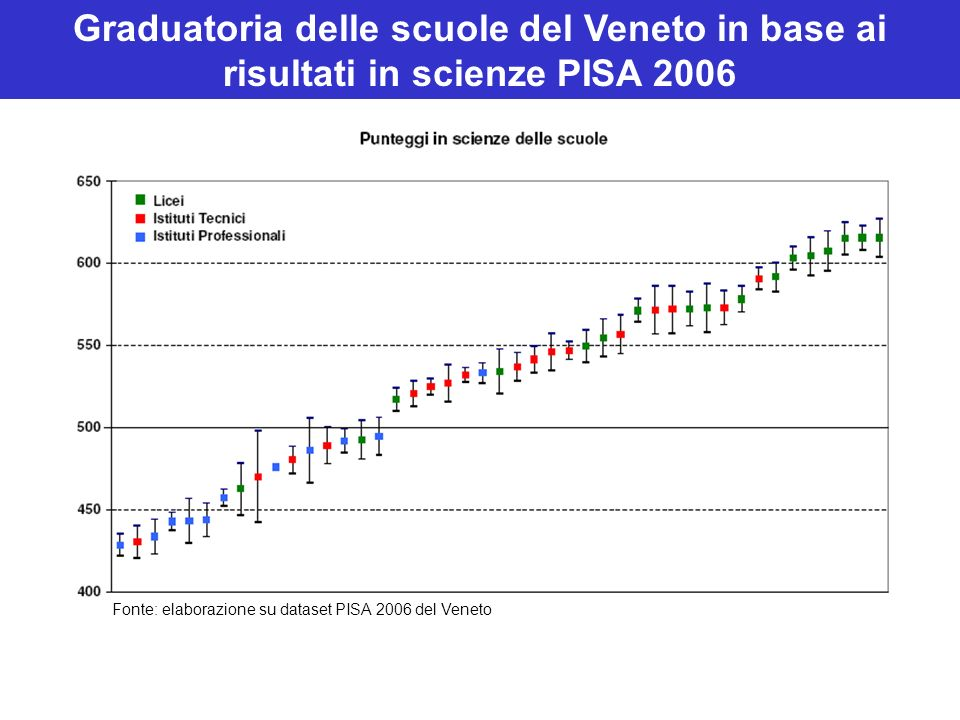 Fonte: elaborazione su dataset PISA 2006 del Veneto Graduatoria delle scuole del Veneto in base ai risultati in scienze PISA 2006