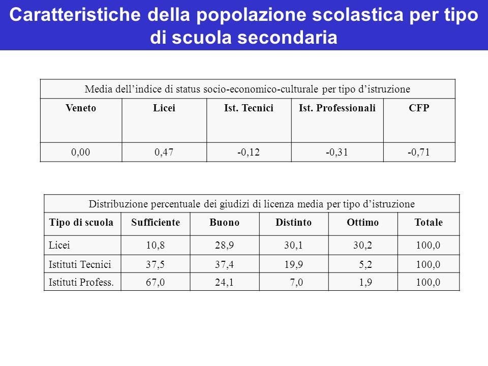Caratteristiche della popolazione scolastica per tipo di scuola secondaria Media dellindice di status socio-economico-culturale per tipo distruzione VenetoLiceiIst.
