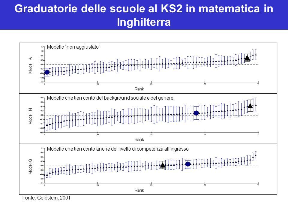 Modello non aggiustato Modello che tien conto del background sociale e del genere Modello che tien conto anche del livello di competenza allingresso Graduatorie delle scuole al KS2 in matematica in Inghilterra Fonte: Goldstein, 2001