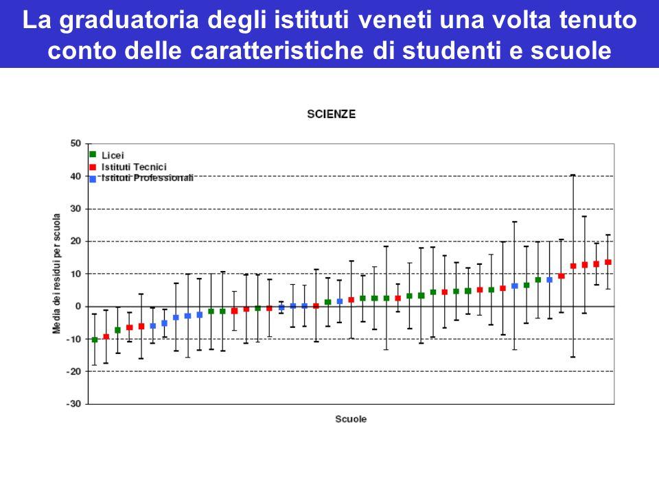 La graduatoria degli istituti veneti una volta tenuto conto delle caratteristiche di studenti e scuole