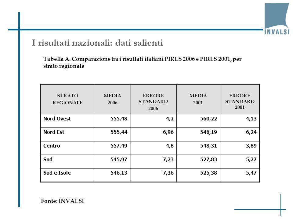I risultati nazionali: dati salienti STRATO REGIONALE MEDIA 2006 ERRORE STANDARD 2006 MEDIA 2001 ERRORE STANDARD 2001 Nord Ovest555,484,2560,224,13 No
