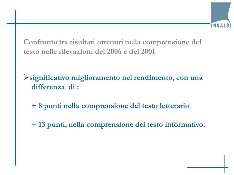 significativo miglioramento nel rendimento, con una differenza di : + 8 punti nella comprensione del testo letterario + 13 punti, nella comprensione d