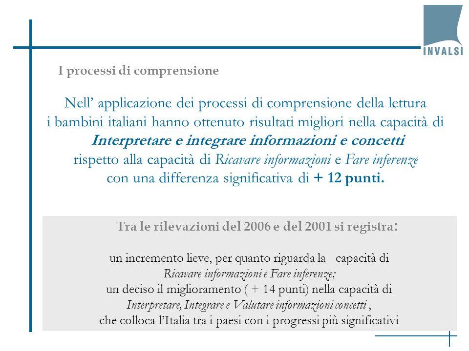 I processi di comprensione Nell applicazione dei processi di comprensione della lettura i bambini italiani hanno ottenuto risultati migliori nella cap