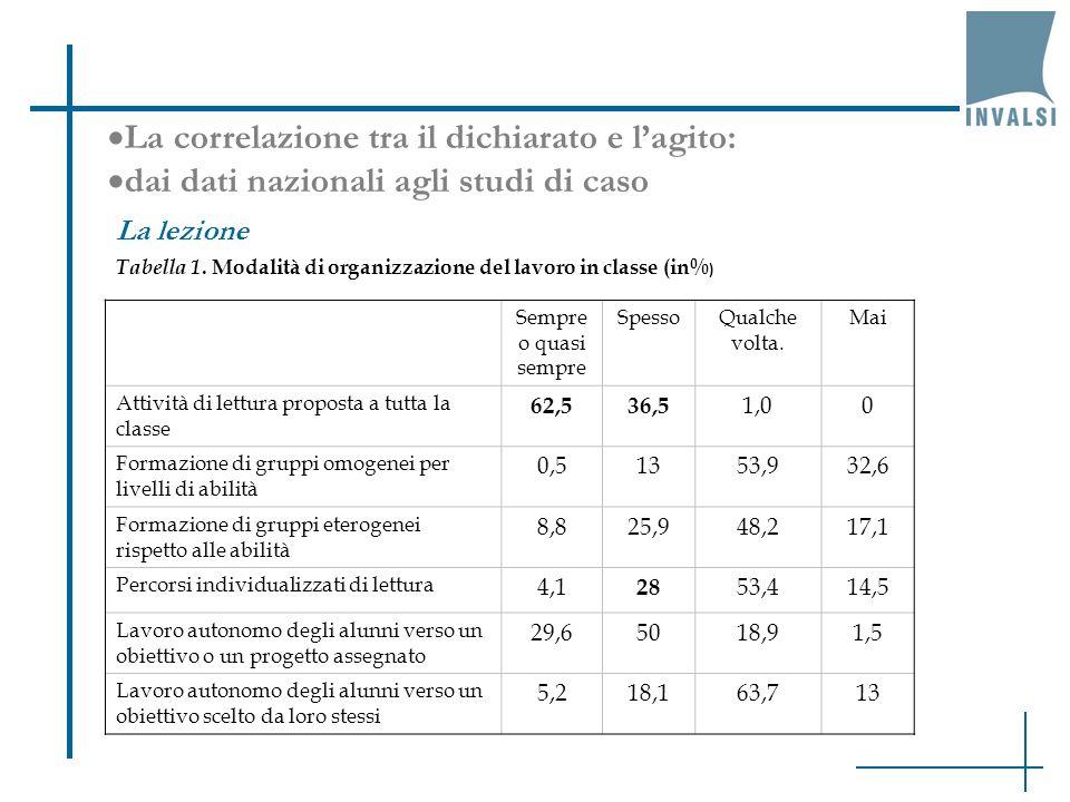 La correlazione tra il dichiarato e lagito: dai dati nazionali agli studi di caso La lezione Tabella 1. Modalità di organizzazione del lavoro in class