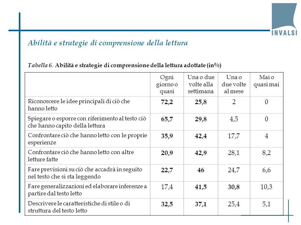 Abilità e strategie di comprensione della lettura Tabella 6. Abilità e strategie di comprensione della lettura adottate (in%) Ogni giorno o quasi Una
