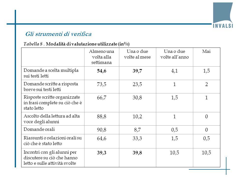 Tabella 8. Modalità di valutazione utilizzate (in%) Almeno una volta alla settimana Una o due volte al mese Una o due volte allanno Mai Domande a scel