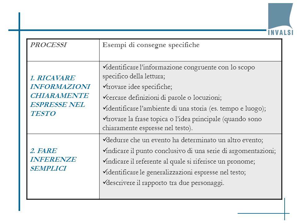 PROCESSIEsempi di consegne specifiche 1. RICAVARE INFORMAZIONI CHIARAMENTE ESPRESSE NEL TESTO identificare linformazione congruente con lo scopo speci