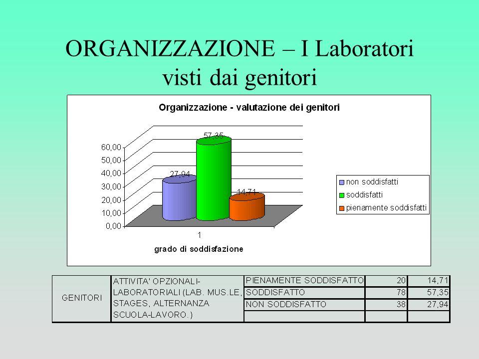 ORGANIZZAZIONE – I Laboratori visti dai genitori