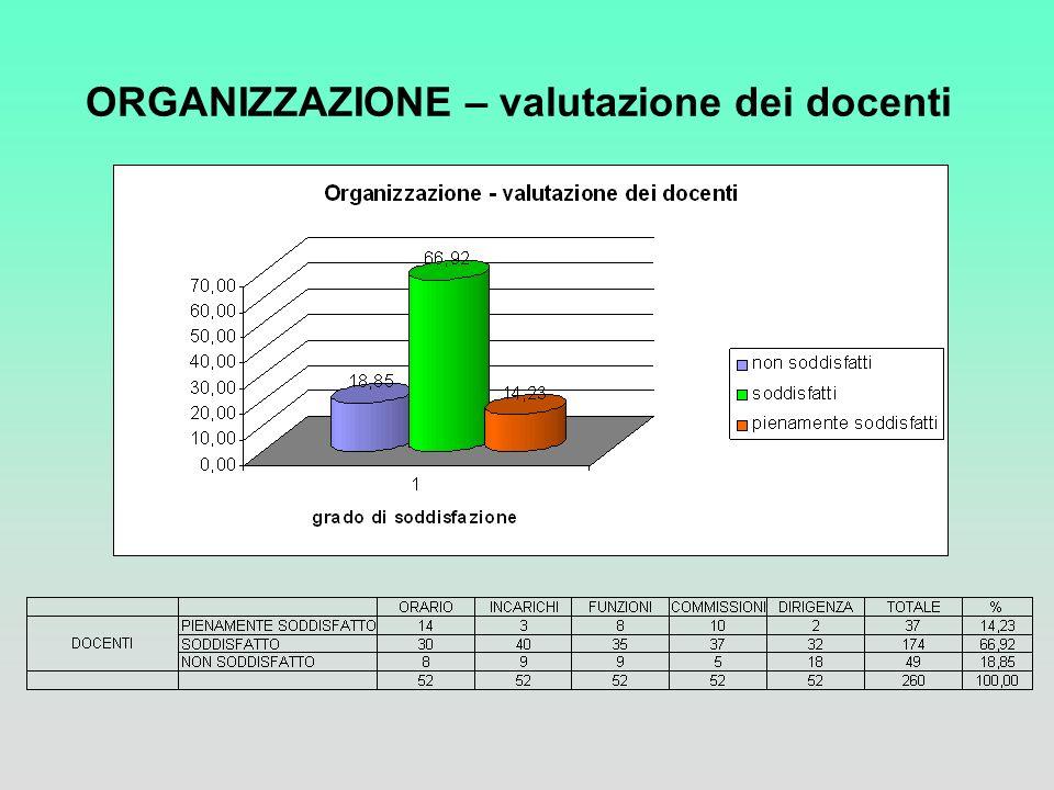 ORGANIZZAZIONE – valutazione dei docenti