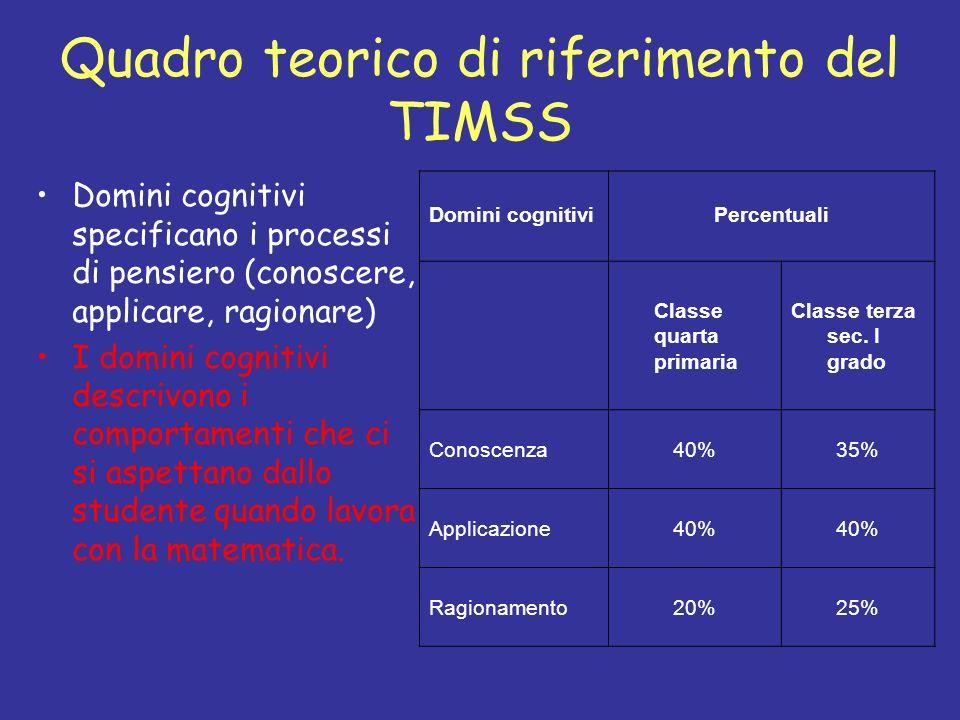 Quadro teorico di riferimento del TIMSS Domini cognitivi specificano i processi di pensiero (conoscere, applicare, ragionare) I domini cognitivi descr