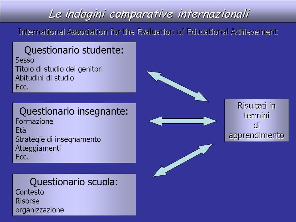 Le indagini comparative internazionali Risultati in termini diapprendimento International Association for the Evaluation of Educational Achievement Qu
