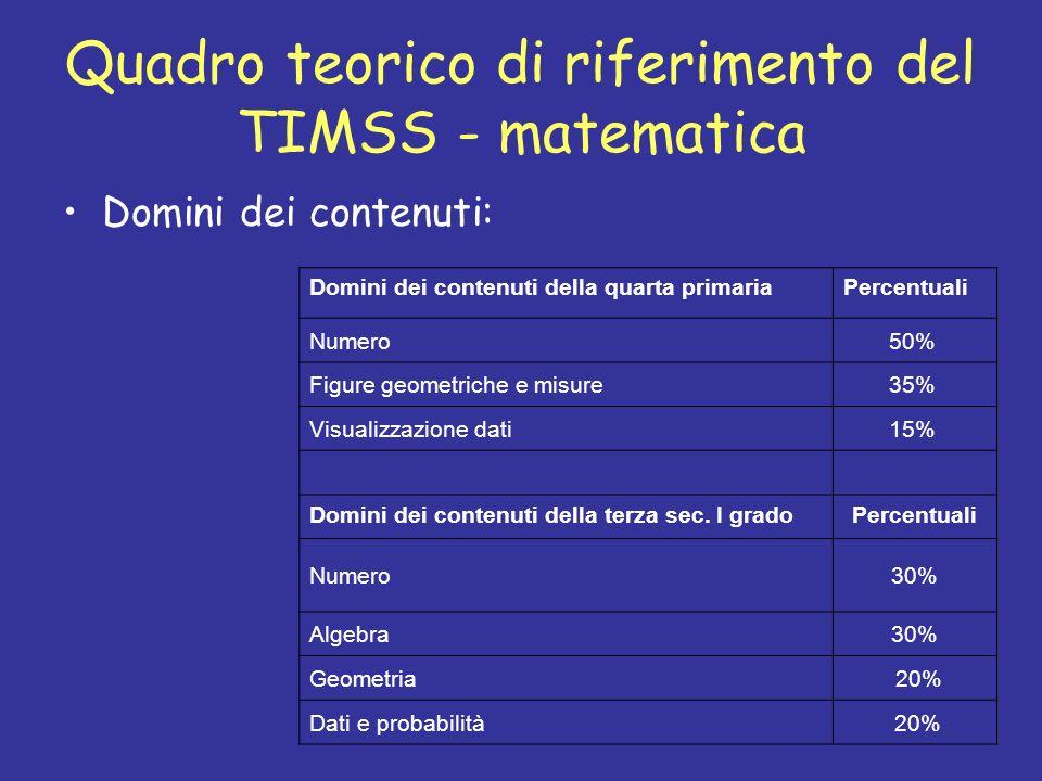 Quadro teorico di riferimento del TIMSS - matematica Domini dei contenuti: Domini dei contenuti della quarta primariaPercentuali Numero 50% Figure geo