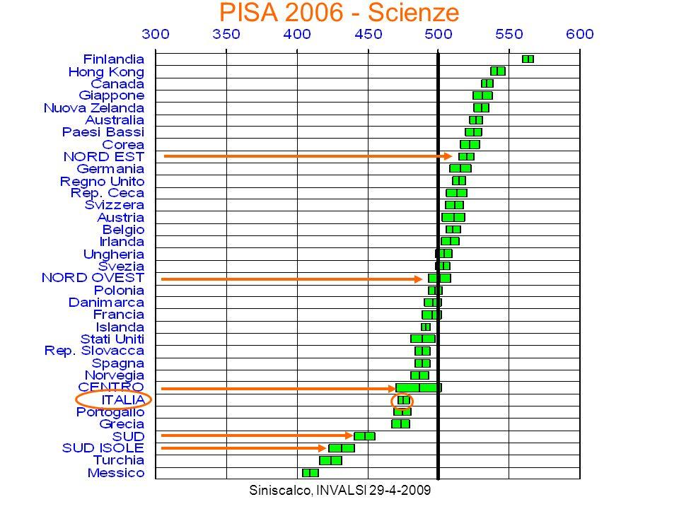 Siniscalco, INVALSI 29-4-2009 PISA 2006 - Scienze