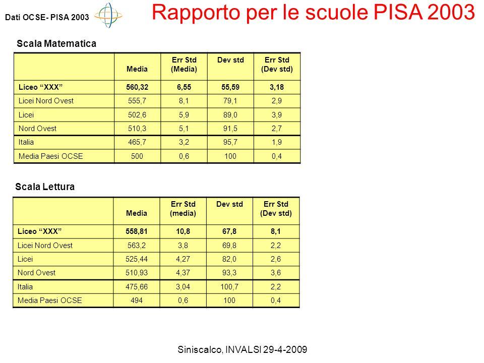 Siniscalco, INVALSI 29-4-2009 Dati OCSE- PISA 2003 Rapporto per le scuole PISA 2003 Media Err Std (Media) Dev stdErr Std (Dev std) Liceo XXX560,326,5555,593,18 Licei Nord Ovest555,78,179,12,9 Licei502,65,989,03,9 Nord Ovest510,35,191,52,7 Italia465,73,295,71,9 Media Paesi OCSE5000,61000,4 Scala Lettura Media Err Std (media) Dev stdErr Std (Dev std) Liceo XXX558,8110,867,88,1 Licei Nord Ovest563,23,869,82,2 Licei525,444,2782,02,6 Nord Ovest510,934,3793,33,6 Italia475,663,04100,72,2 Media Paesi OCSE4940,61000,4 Scala Matematica