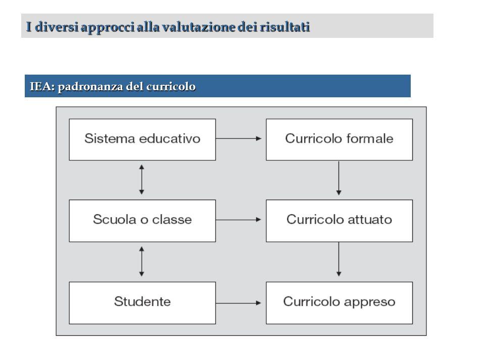I diversi approcci alla valutazione dei risultati IEA: padronanza del curricolo