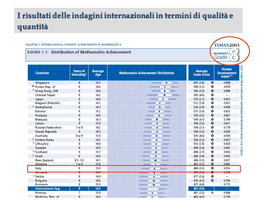 I risultati delle indagini internazionali in termini di qualità e quantità