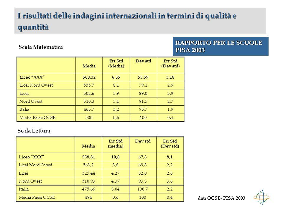 RAPPORTO PER LE SCUOLE PISA 2003 I risultati delle indagini internazionali in termini di qualità e quantità Media Err Std (Media) Dev stdErr Std (Dev std) Liceo XXX560,326,5555,593,18 Licei Nord Ovest555,78,179,12,9 Licei502,65,989,03,9 Nord Ovest510,35,191,52,7 Italia465,73,295,71,9 Media Paesi OCSE5000,61000,4 Scala Lettura Media Err Std (media) Dev stdErr Std (Dev std) Liceo XXX558,8110,867,88,1 Licei Nord Ovest563,23,869,82,2 Licei525,444,2782,02,6 Nord Ovest510,934,3793,33,6 Italia475,663,04100,72,2 Media Paesi OCSE4940,61000,4 Scala Matematica dati OCSE- PISA 2003