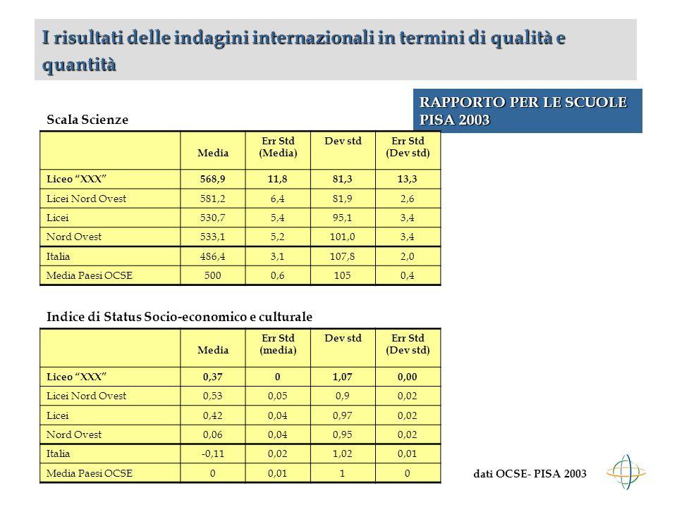 RAPPORTO PER LE SCUOLE PISA 2003 I risultati delle indagini internazionali in termini di qualità e quantità dati OCSE- PISA 2003 Scala Scienze Media Err Std (Media) Dev stdErr Std (Dev std) Liceo XXX568,911,881,313,3 Licei Nord Ovest581,26,481,92,6 Licei530,75,495,13,4 Nord Ovest533,15,2101,03,4 Italia486,43,1107,82,0 Media Paesi OCSE5000,61050,4 Indice di Status Socio-economico e culturale Media Err Std (media) Dev stdErr Std (Dev std) Liceo XXX0,3701,070,00 Licei Nord Ovest0,530,050,90,02 Licei0,420,040,970,02 Nord Ovest0,060,040,950,02 Italia-0,110,021,020,01 Media Paesi OCSE00,0110