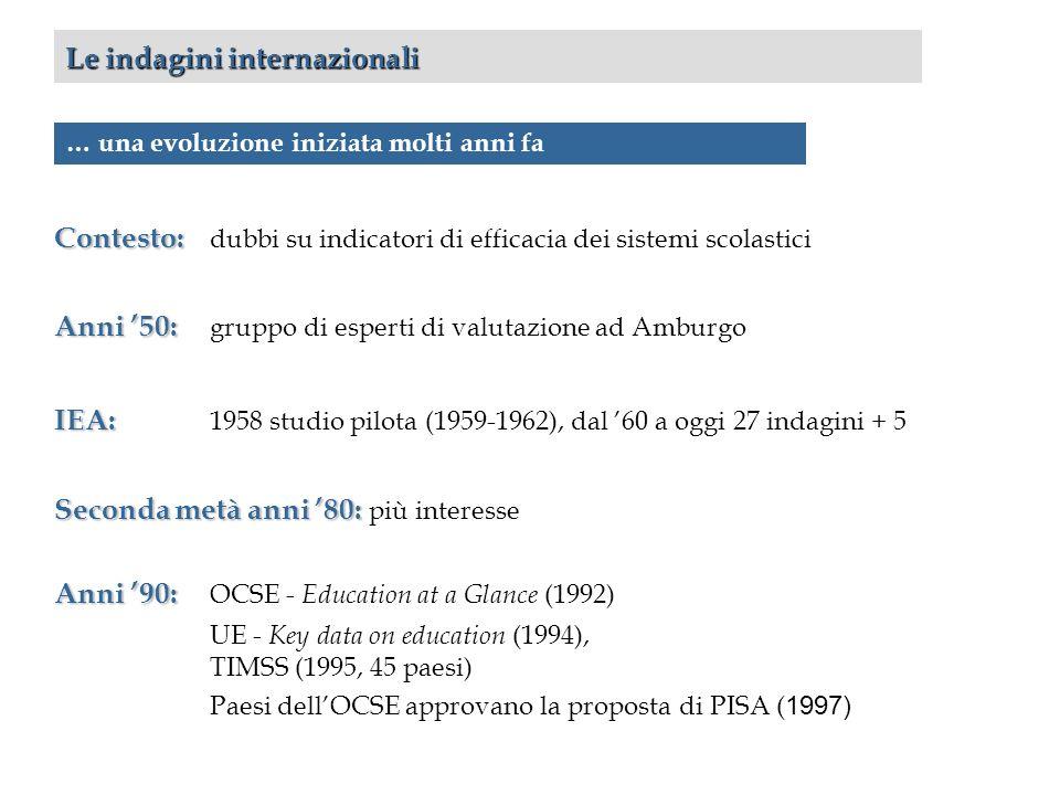 Le indagini internazionali Contesto: Contesto: dubbi su indicatori di efficacia dei sistemi scolastici Anni 50: Anni 50: gruppo di esperti di valutazione ad Amburgo IEA: IEA: 1958 studio pilota (1959-1962), dal 60 a oggi 27 indagini + 5 Seconda metà anni 80: Seconda metà anni 80: più interesse Anni 90: Anni 90: OCSE - Education at a Glance (1992) UE - Key data on education (1994), TIMSS (1995, 45 paesi) Paesi dellOCSE approvano la proposta di PISA ( 1997) … una evoluzione iniziata molti anni fa