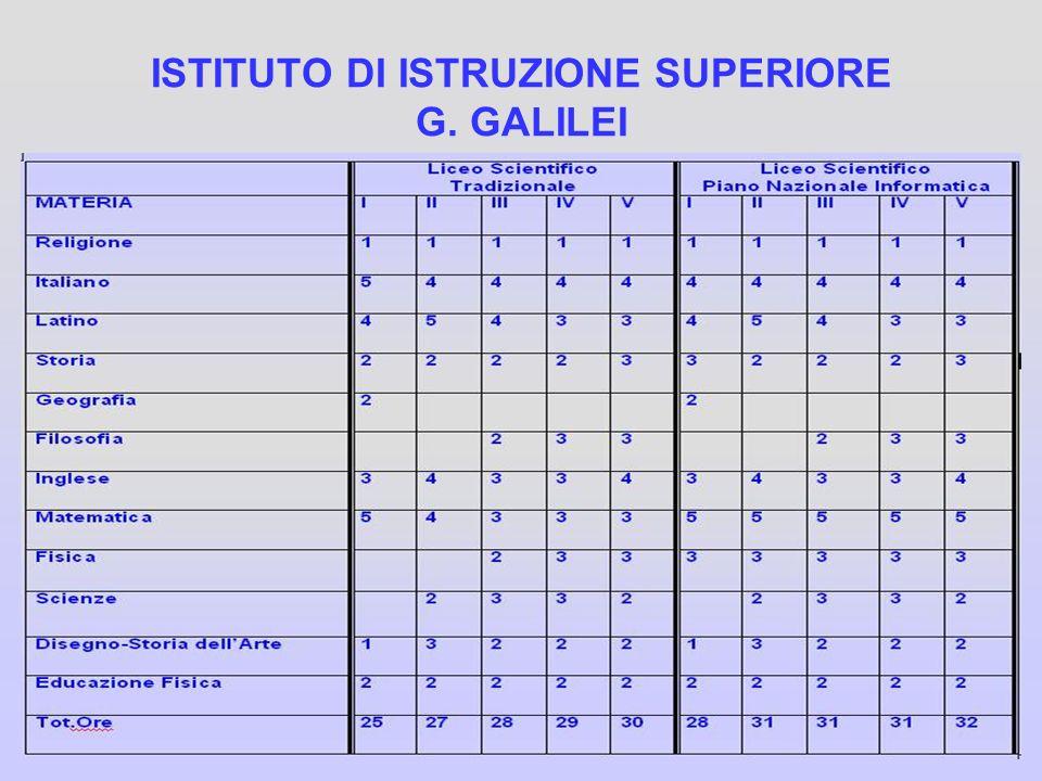 ISTITUTO DI ISTRUZIONE SUPERIORE G. GALILEI