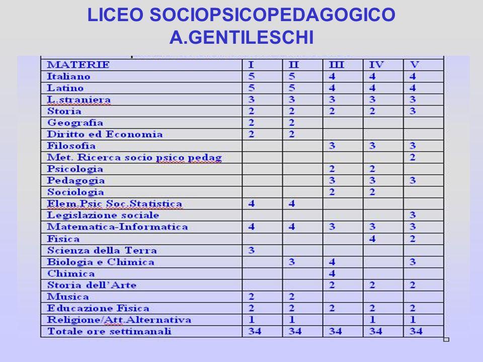 LICEO LINGUISTICO A.GENTILESCHI