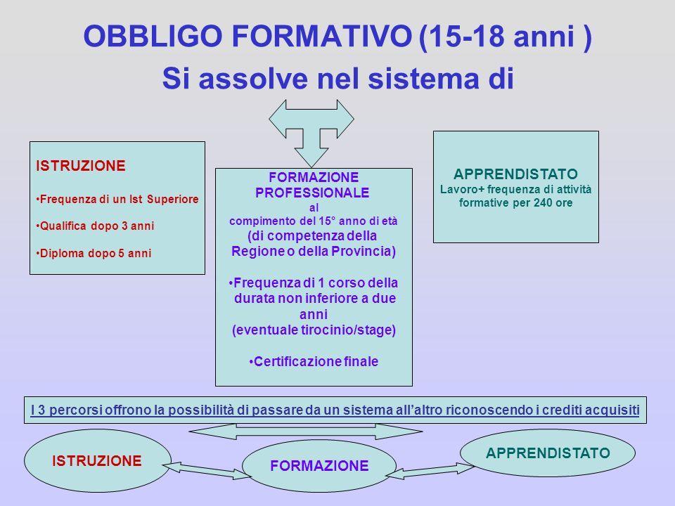 OBBLIGO FORMATIVO (15-18 anni ) Si assolve nel sistema di ISTRUZIONE Frequenza di un Ist Superiore Qualifica dopo 3 anni Diploma dopo 5 anni FORMAZION