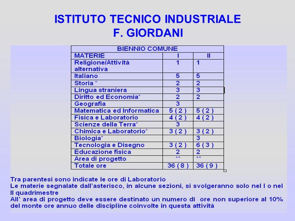 ISTITUTO TECNICO INDUSTRIALE F. GIORDANI
