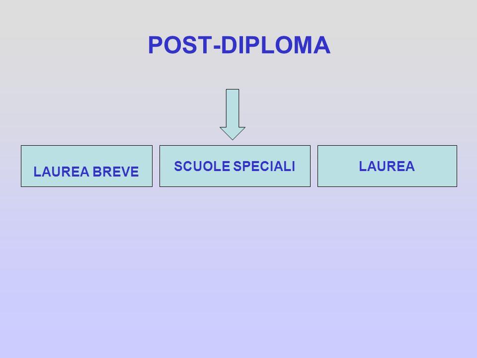 POST-DIPLOMA LAUREA BREVE SCUOLE SPECIALILAUREA