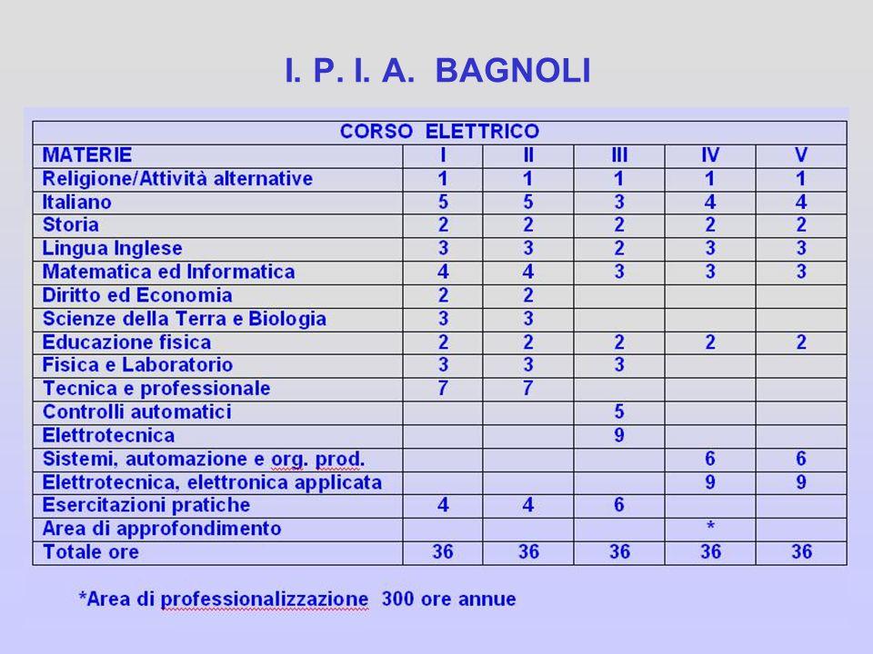I. P. I. A. BAGNOLI