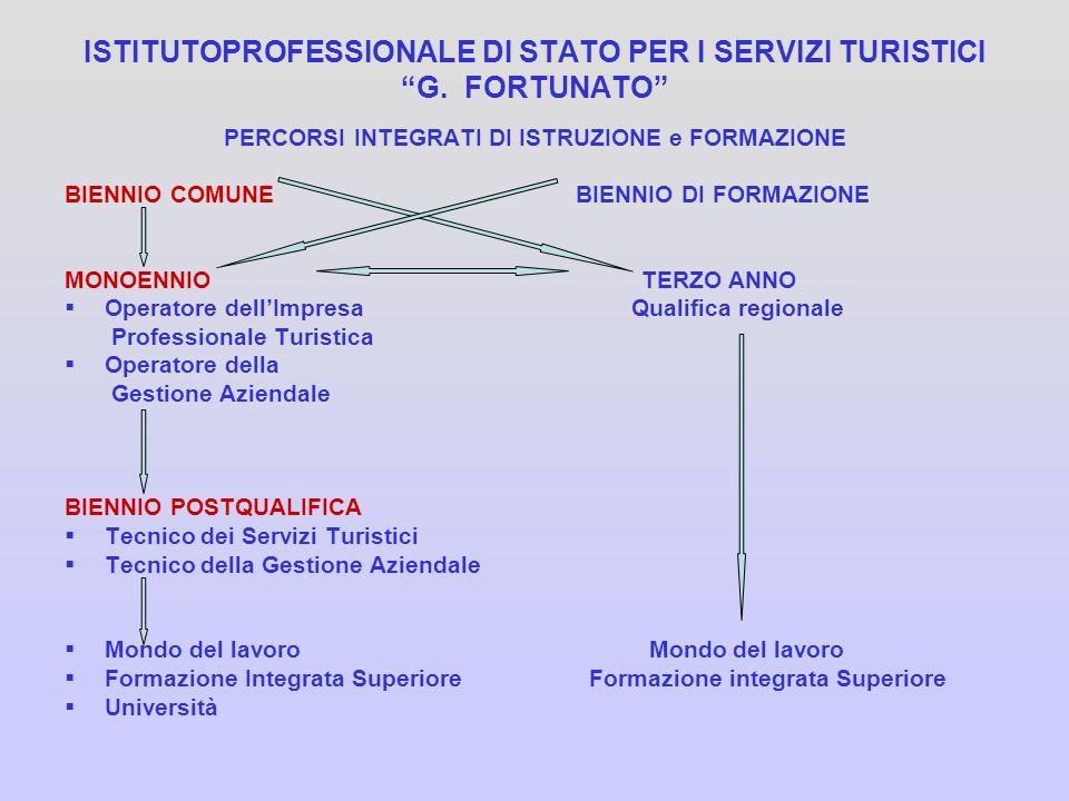 ISTITUTOPROFESSIONALE DI STATO PER I SERVIZI TURISTICI G. FORTUNATO PERCORSI INTEGRATI DI ISTRUZIONE e FORMAZIONE BIENNIO COMUNE BIENNIO DI FORMAZIONE