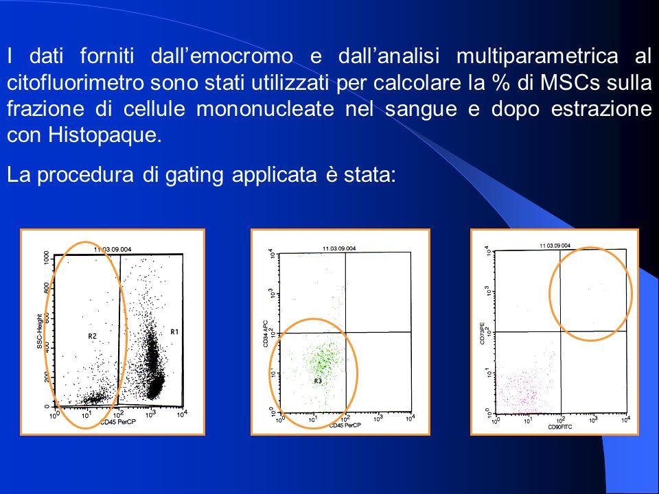 I dati forniti dallemocromo e dallanalisi multiparametrica al citofluorimetro sono stati utilizzati per calcolare la % di MSCs sulla frazione di cellule mononucleate nel sangue e dopo estrazione con Histopaque.