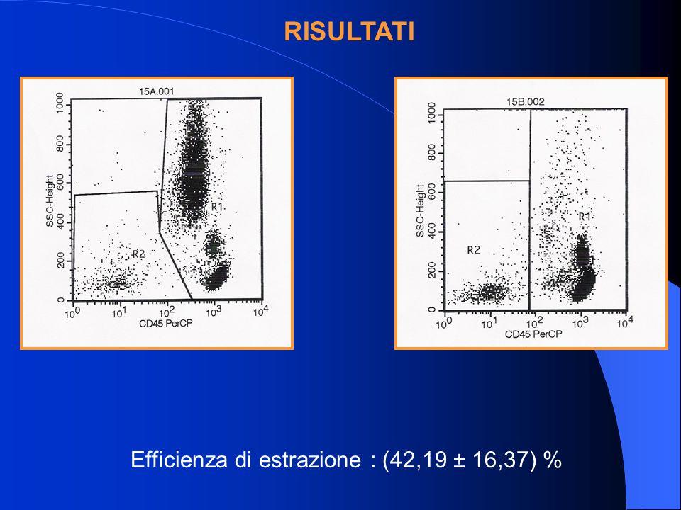 RISULTATI Efficienza di estrazione : (42,19 ± 16,37) %