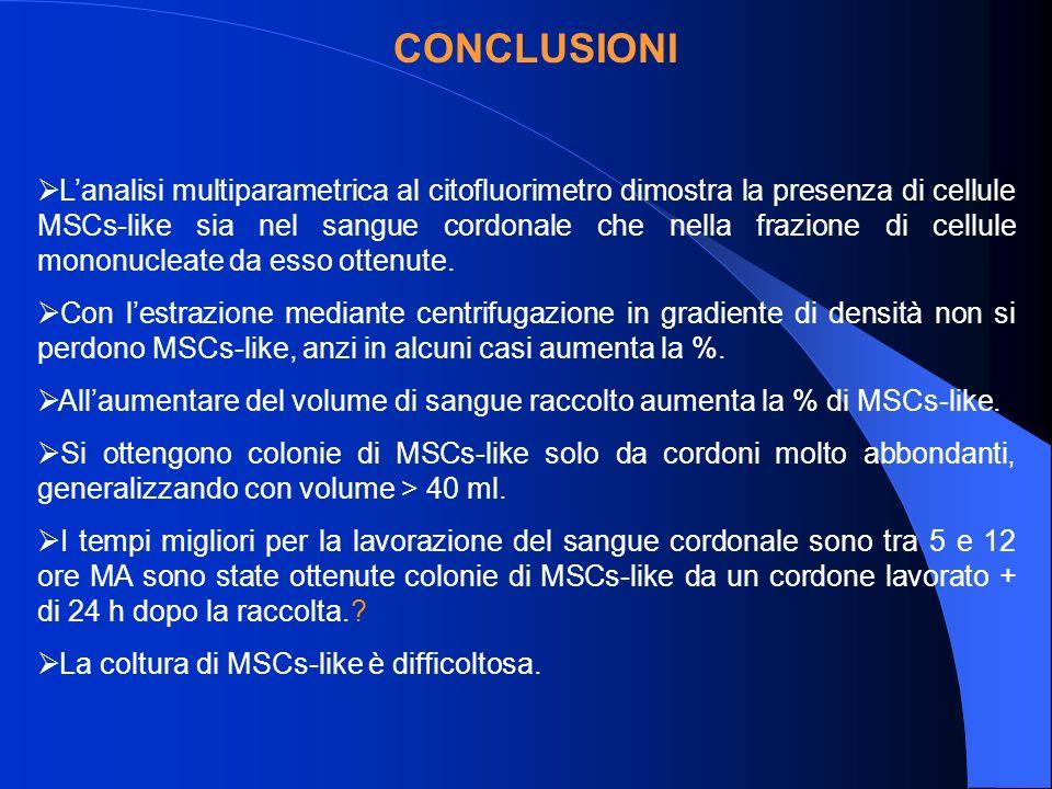 CONCLUSIONI Lanalisi multiparametrica al citofluorimetro dimostra la presenza di cellule MSCs-like sia nel sangue cordonale che nella frazione di cellule mononucleate da esso ottenute.