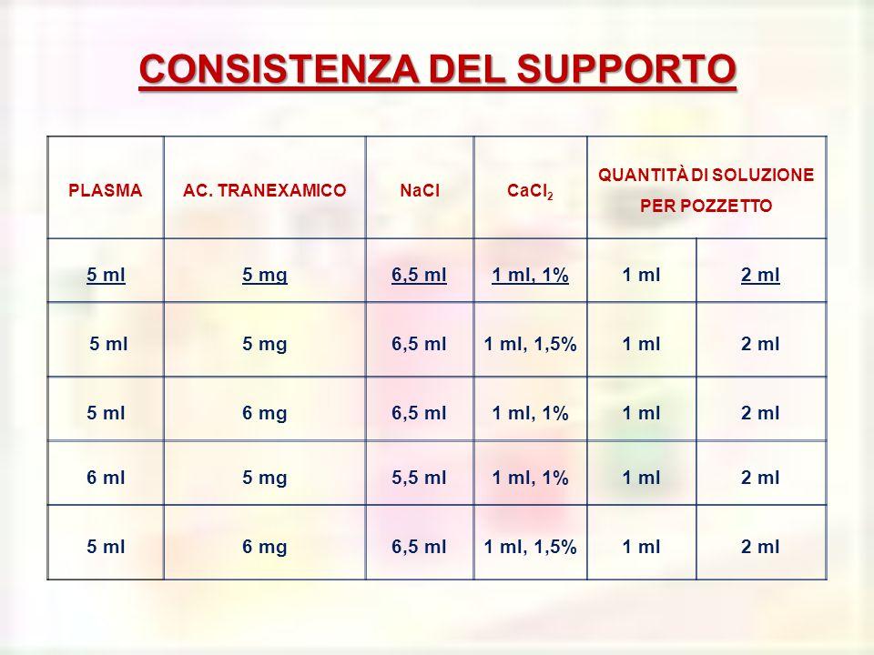 CONSISTENZA DEL SUPPORTO PLASMAAC. TRANEXAMICONaClCaCl 2 QUANTITÀ DI SOLUZIONE PER POZZETTO 5 ml5 mg6,5 ml1 ml, 1%1 ml2 ml 5 ml5 mg6,5 ml1 ml, 1,5%1 m