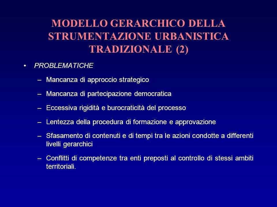 MODELLO GERARCHICO DELLA STRUMENTAZIONE URBANISTICA TRADIZIONALE (2) PROBLEMATICHE –Mancanza di approccio strategico –Mancanza di partecipazione democ