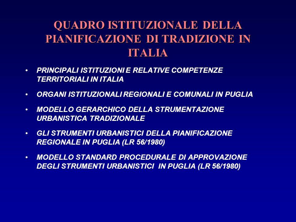 QUADRO ISTITUZIONALE DELLA PIANIFICAZIONE DI TRADIZIONE IN ITALIA PRINCIPALI ISTITUZIONI E RELATIVE COMPETENZE TERRITORIALI IN ITALIA ORGANI ISTITUZIO