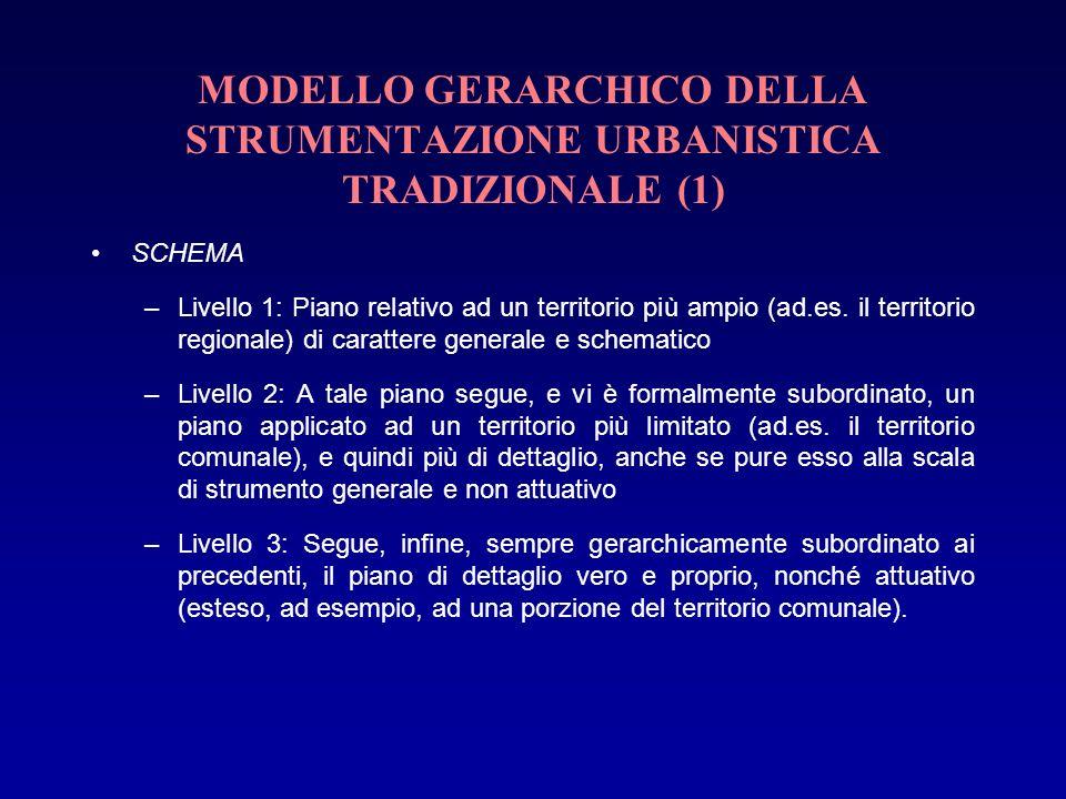 MODELLO GERARCHICO DELLA STRUMENTAZIONE URBANISTICA TRADIZIONALE (1) SCHEMA –Livello 1: Piano relativo ad un territorio più ampio (ad.es. il territori