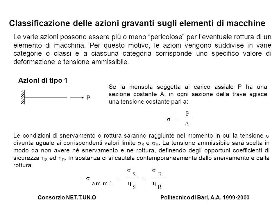 Consorzio NET.T.UN.OPolitecnico di Bari, A.A. 1999-2000 Classificazione delle azioni gravanti sugli elementi di macchine Le varie azioni possono esser