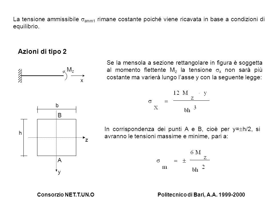 Consorzio NET.T.UN.OPolitecnico di Bari, A.A. 1999-2000 La tensione ammissibile amm1 rimane costante poiché viene ricavata in base a condizioni di equ