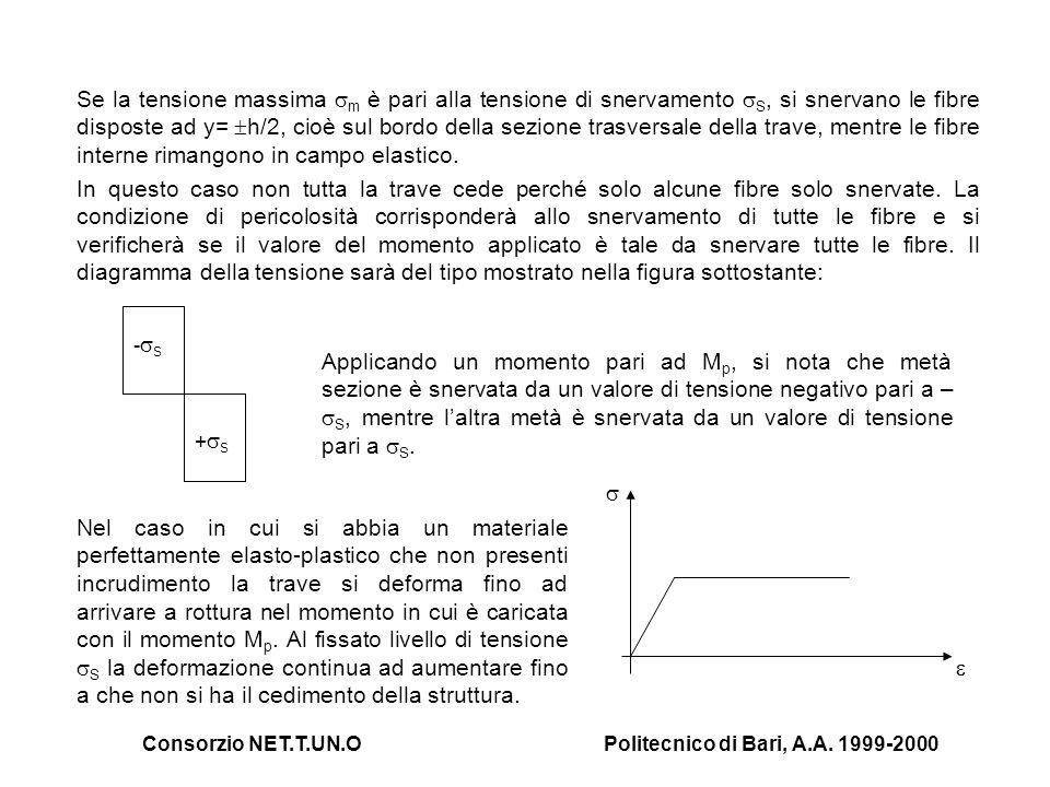 Consorzio NET.T.UN.OPolitecnico di Bari, A.A. 1999-2000 Se la tensione massima m è pari alla tensione di snervamento S, si snervano le fibre disposte