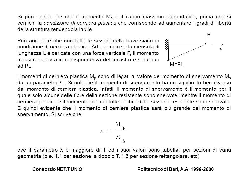 Consorzio NET.T.UN.OPolitecnico di Bari, A.A. 1999-2000 Si può quindi dire che il momento M p è il carico massimo sopportabile, prima che si verifichi
