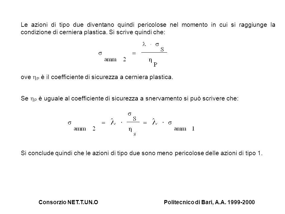 Consorzio NET.T.UN.OPolitecnico di Bari, A.A. 1999-2000 Le azioni di tipo due diventano quindi pericolose nel momento in cui si raggiunge la condizion