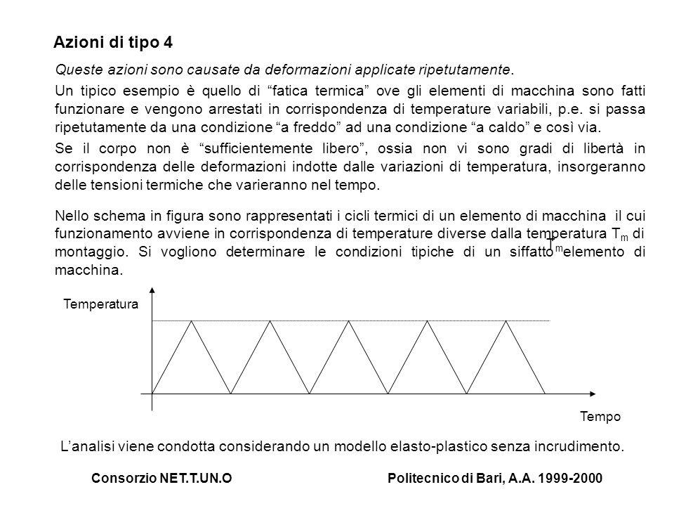 Consorzio NET.T.UN.OPolitecnico di Bari, A.A. 1999-2000 Azioni di tipo 4 Queste azioni sono causate da deformazioni applicate ripetutamente. Un tipico